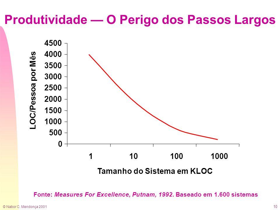 © Nabor C. Mendonça 2001 10 Produtividade O Perigo dos Passos Largos 0 500 1000 1500 2000 2500 3000 3500 4000 4500 1101001000 Tamanho do Sistema em KL