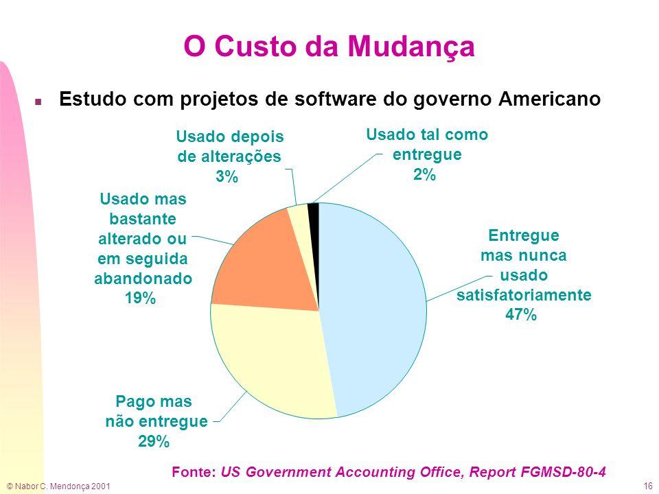 © Nabor C. Mendonça 2001 16 Entregue mas nunca usado satisfatoriamente 47% Usado mas bastante alterado ou em seguida abandonado 19% Pago mas não entre