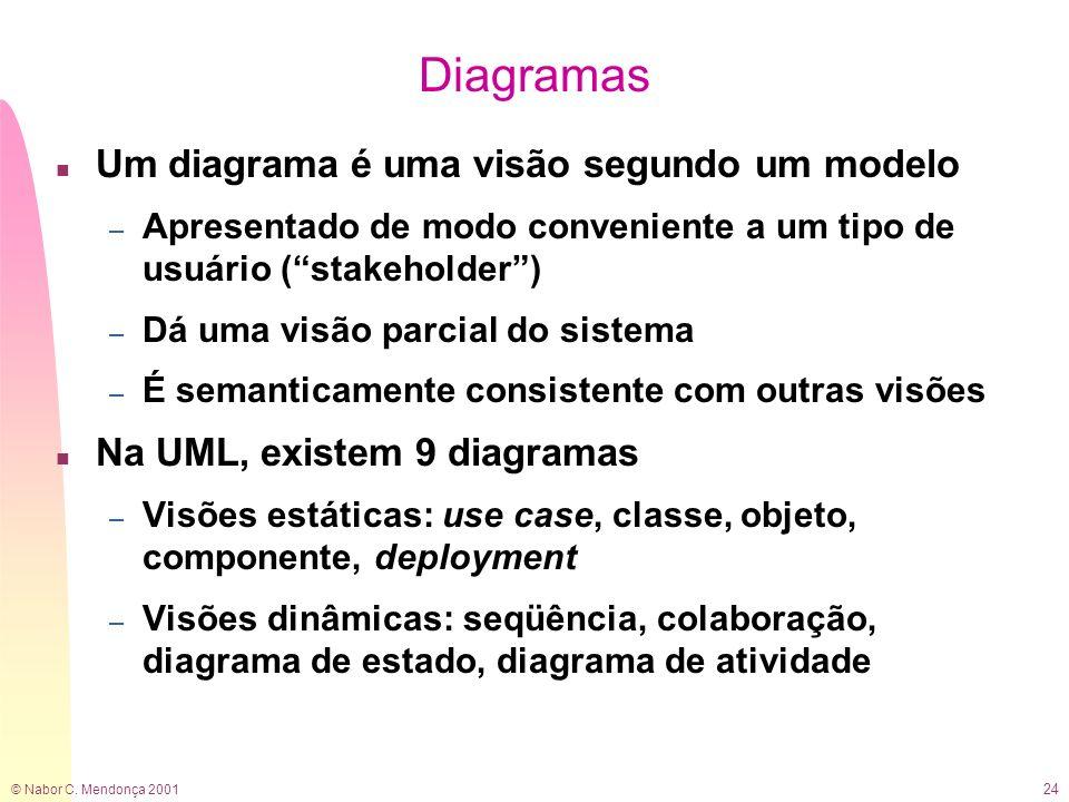 © Nabor C. Mendonça 2001 24 Diagramas n Um diagrama é uma visão segundo um modelo – Apresentado de modo conveniente a um tipo de usuário (stakeholder)