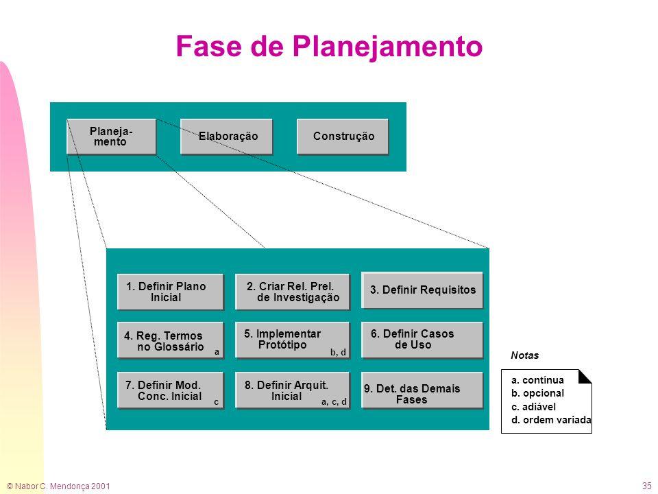 © Nabor C. Mendonça 2001 35 Fase de Planejamento 2. Criar Rel. Prel. de Investigação 3. Definir Requisitos 9. Det. das Demais Fases 7. Definir Mod. Co