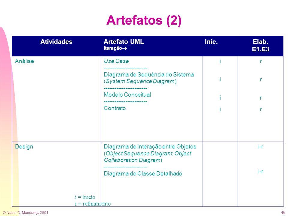 © Nabor C. Mendonça 2001 46 Artefatos (2) i = início r = refinamento AtividadesArtefato UML Iteração Iníc.Elab. E1.E3 AnáliseUse Case ----------------