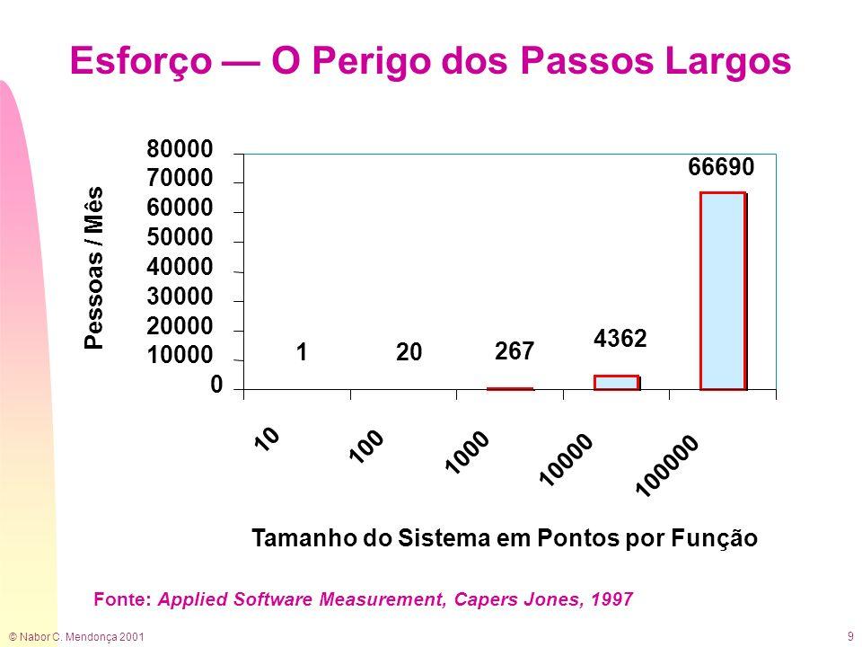 © Nabor C. Mendonça 2001 9 Esforço O Perigo dos Passos Largos 120 267 4362 66690 0 10000 20000 30000 40000 50000 60000 70000 80000 10 100 1000 10000 1