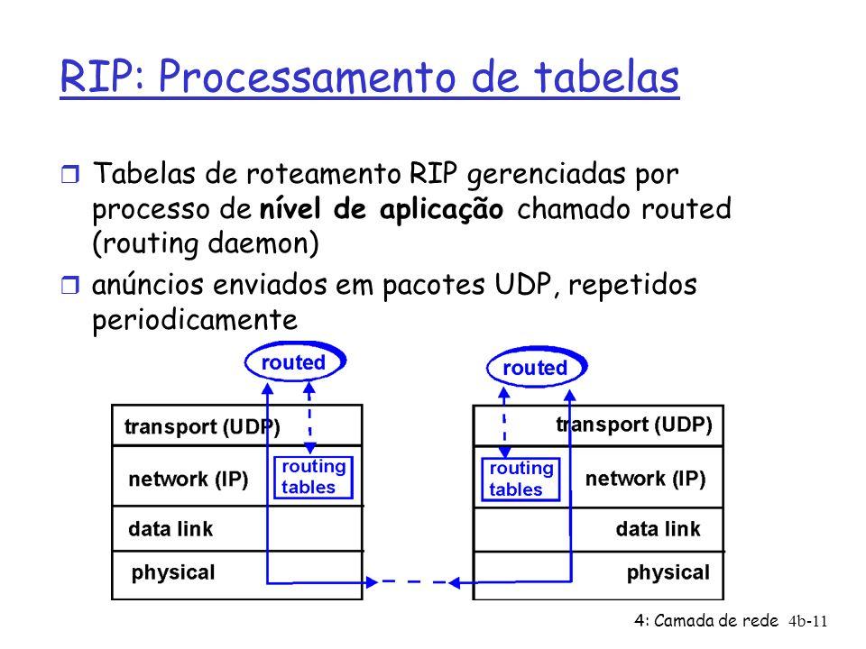 4: Camada de rede4b-11 RIP: Processamento de tabelas r Tabelas de roteamento RIP gerenciadas por processo de nível de aplicação chamado routed (routin