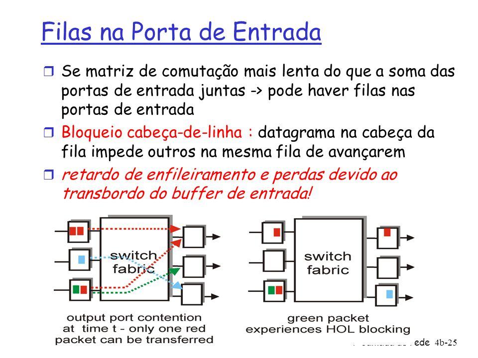 4: Camada de rede4b-25 Filas na Porta de Entrada r Se matriz de comutação mais lenta do que a soma das portas de entrada juntas -> pode haver filas na