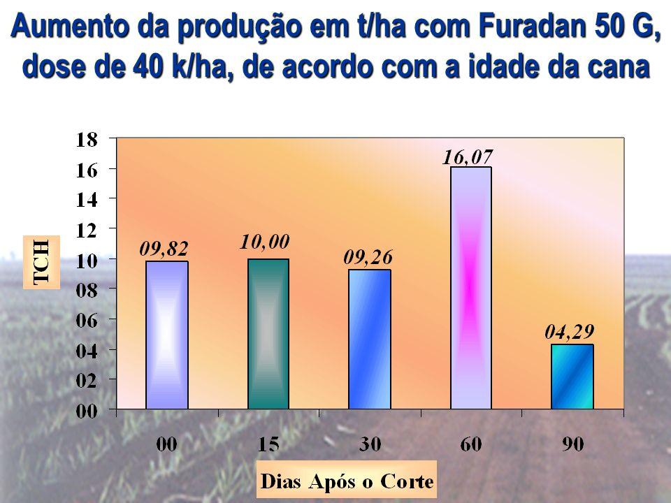 Aumento da produção em t/ha com Furadan 50 G, dose de 40 k/ha, de acordo com a idade da cana
