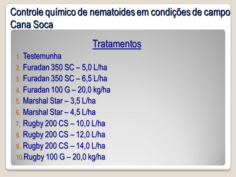 Tratamentos 1. Testemunha 2. Furadan 350 SC – 5,0 L/ha 3. Furadan 350 SC – 6,5 L/ha 4. Furadan 100 G – 20,0 kg/ha 5. Marshal Star – 3,5 L/ha 6. Marsha