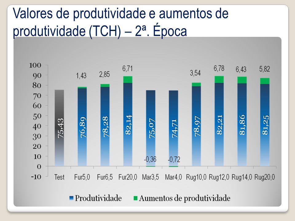 Valores de produtividade e aumentos de produtividade (TCH) – 2ª. Época