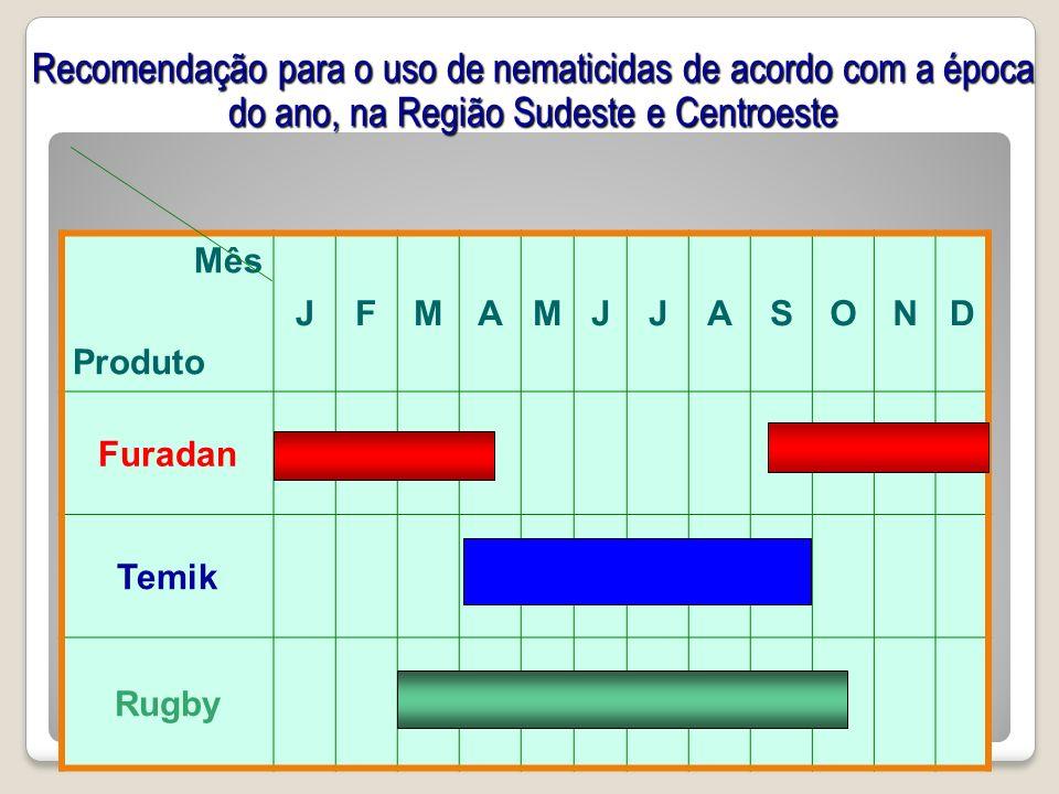Recomendação para o uso de nematicidas de acordo com a época do ano, na Região Sudeste e Centroeste Mês Produto JFMAMJJASOND Furadan Temik Rugby