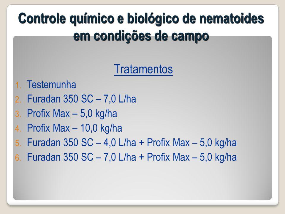 Tratamentos 1. Testemunha 2. Furadan 350 SC – 7,0 L/ha 3. Profix Max – 5,0 kg/ha 4. Profix Max – 10,0 kg/ha 5. Furadan 350 SC – 4,0 L/ha + Profix Max