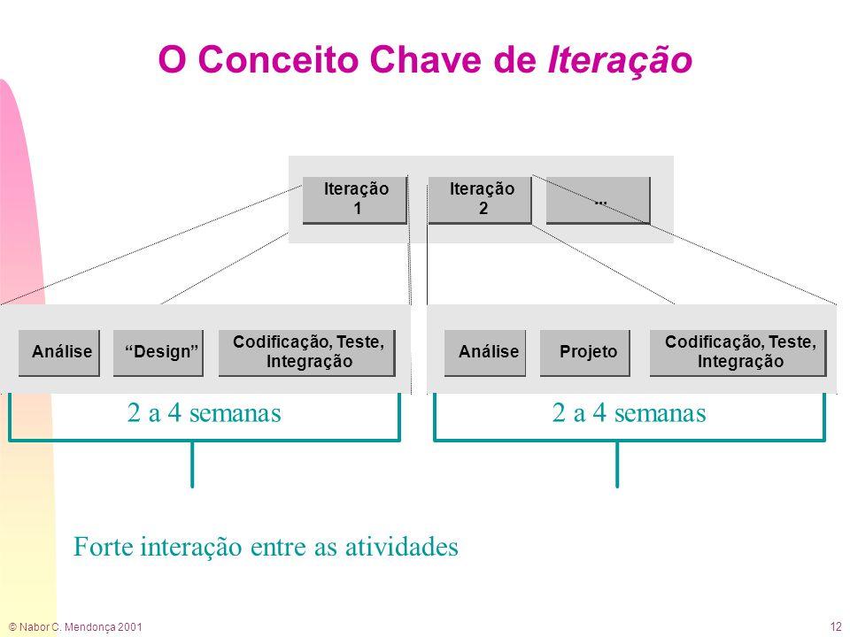 © Nabor C. Mendonça 2001 12 O Conceito Chave de Iteração Iteração 1 Design Codificação, Teste, Integração Análise... Iteração 2 ProjetoAnálise Codific