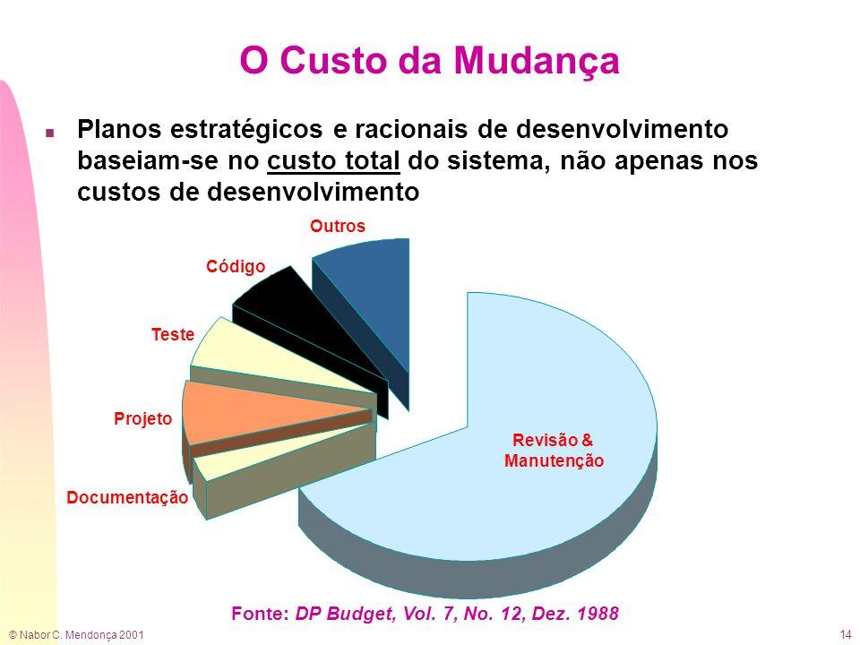 © Nabor C. Mendonça 2001 14 Documentação Projeto Teste Código Outros Revisão & Manutenção Fonte: DP Budget, Vol. 7, No. 12, Dez. 1988 O Custo da Mudan