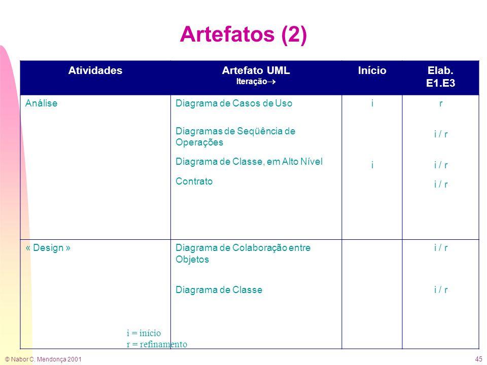 © Nabor C. Mendonça 2001 45 Artefatos (2) i = início r = refinamento AtividadesArtefato UML Iteração InícioElab. E1.E3 AnáliseDiagrama de Casos de Uso