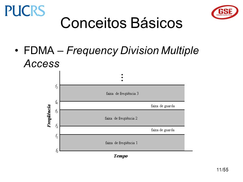 11/55 FDMA – Frequency Division Multiple Access Conceitos Básicos