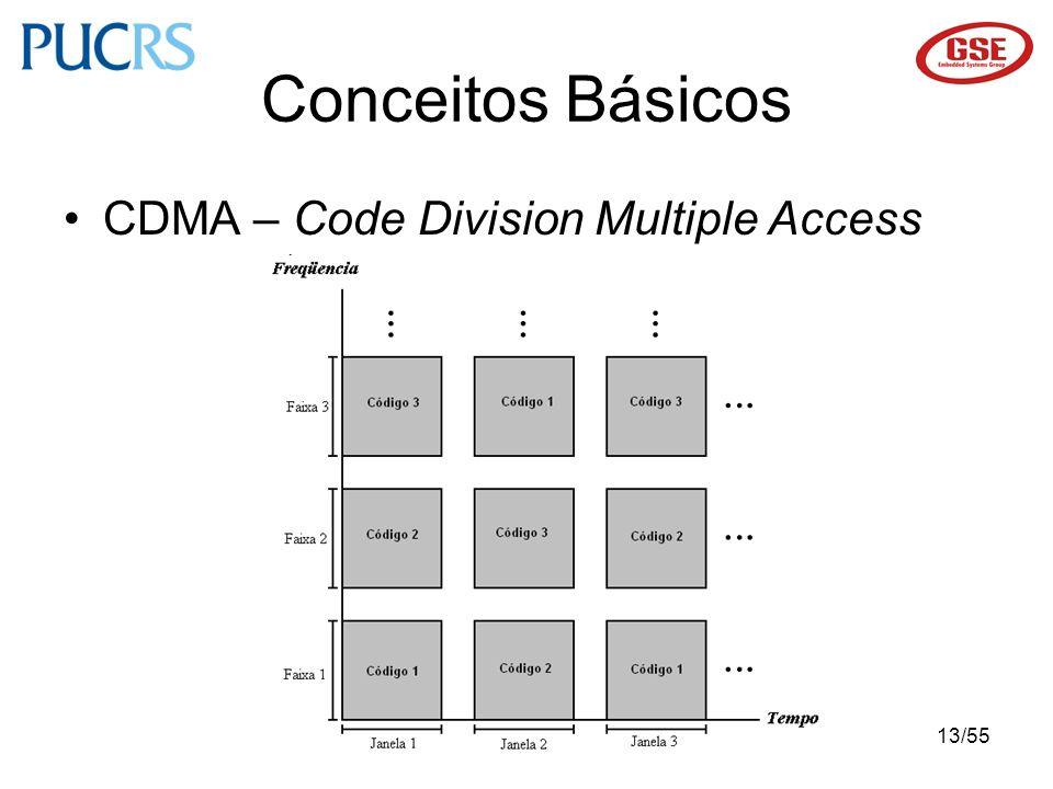 13/55 CDMA – Code Division Multiple Access Conceitos Básicos
