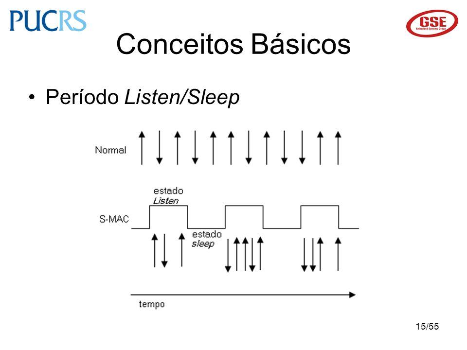 15/55 Período Listen/Sleep Conceitos Básicos