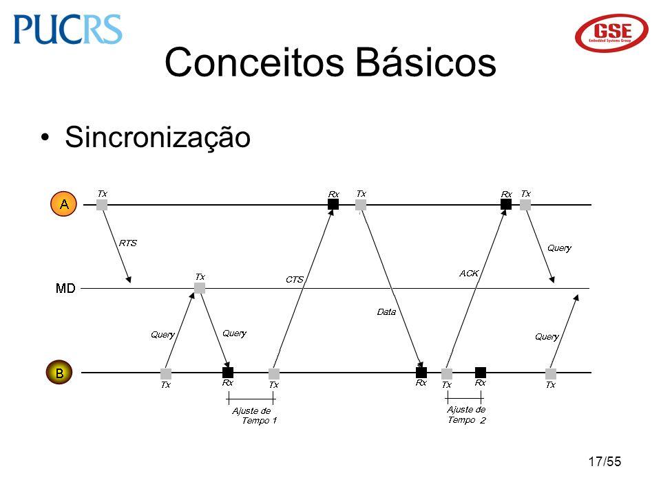 17/55 Sincronização Conceitos Básicos