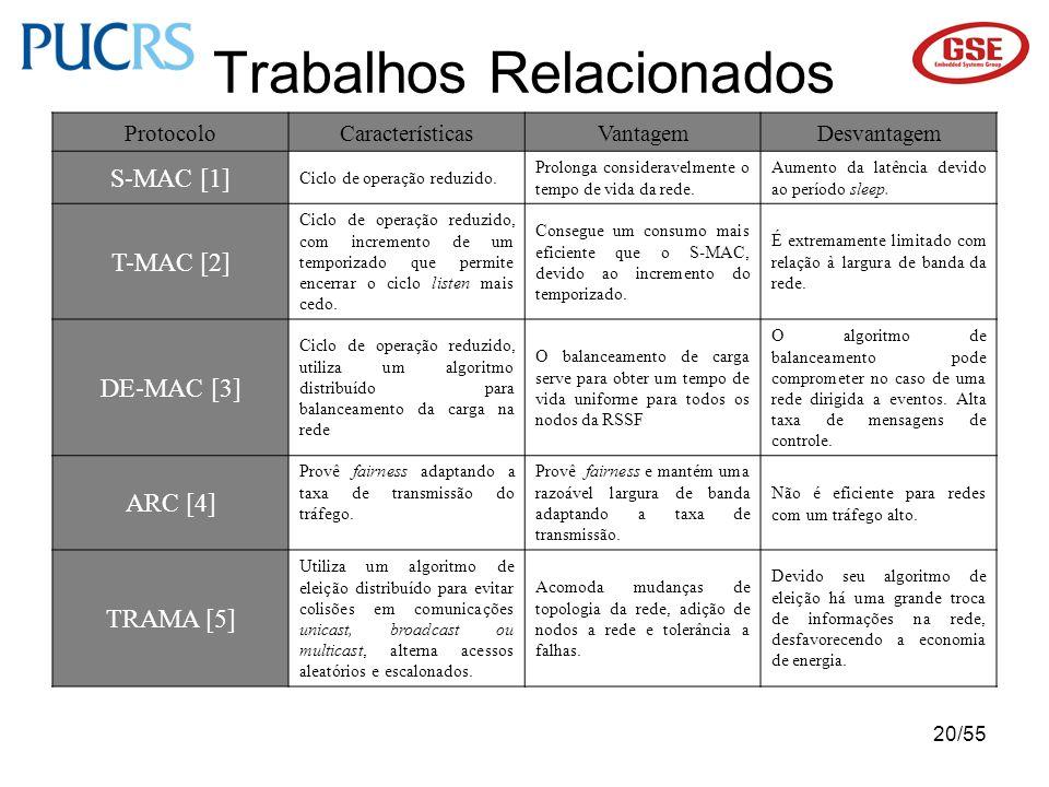 20/55 Trabalhos Relacionados ProtocoloCaracterísticasVantagemDesvantagem S-MAC [1] Ciclo de operação reduzido. Prolonga consideravelmente o tempo de v