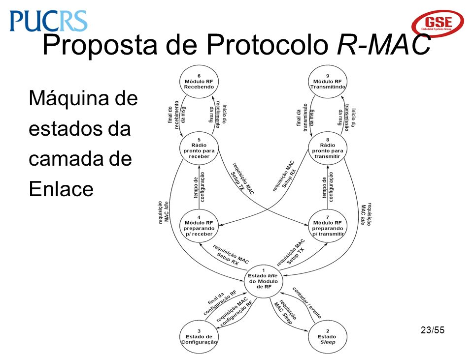 23/55 Proposta de Protocolo R-MAC Máquina de estados da camada de Enlace