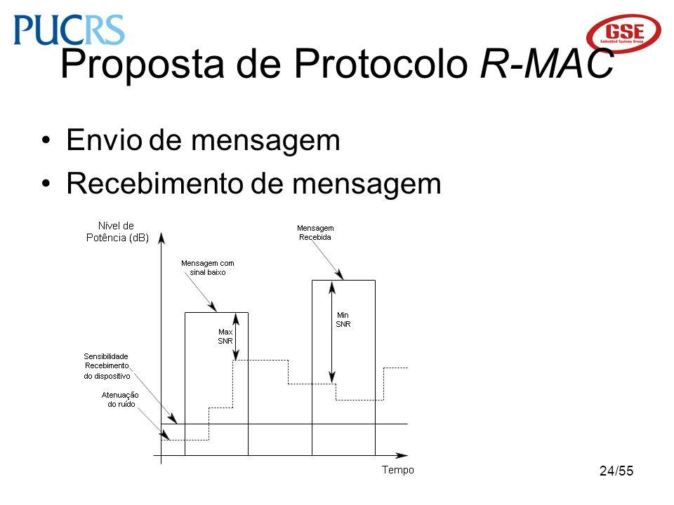 24/55 Proposta de Protocolo R-MAC Envio de mensagem Recebimento de mensagem