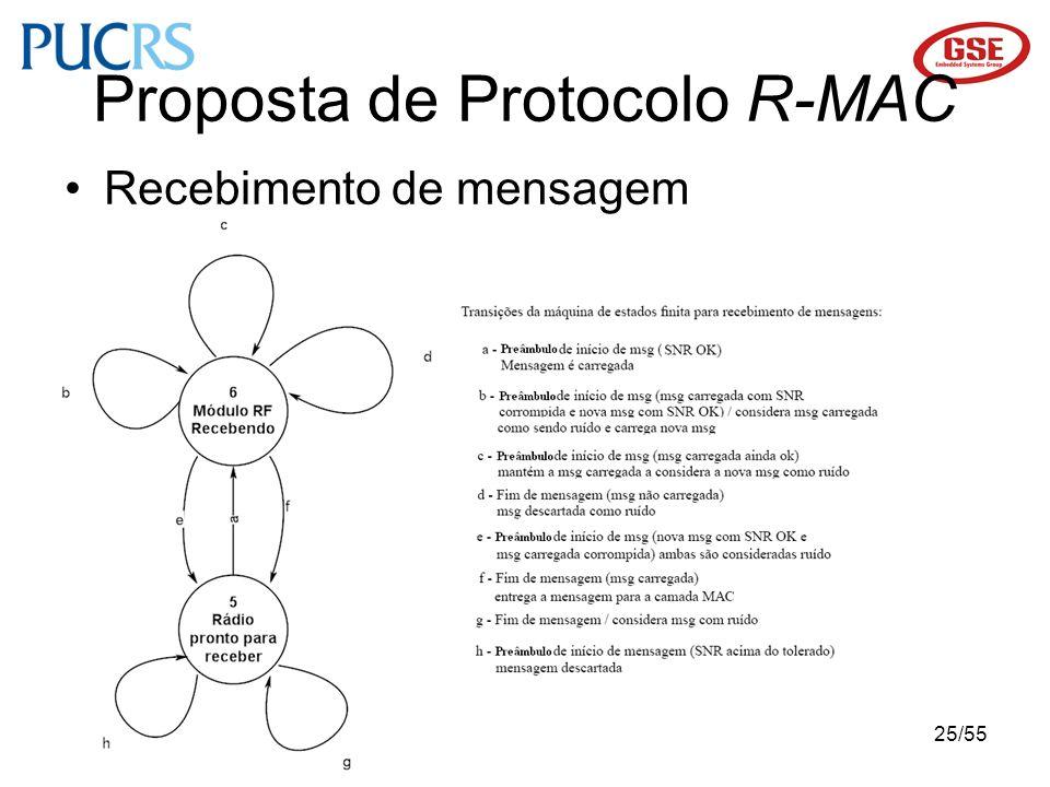 25/55 Proposta de Protocolo R-MAC Recebimento de mensagem