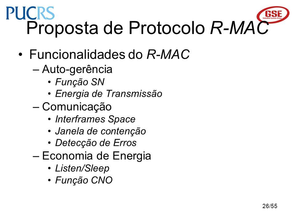 26/55 Funcionalidades do R-MAC –Auto-gerência Função SN Energia de Transmissão –Comunicação Interframes Space Janela de contenção Detecção de Erros –E