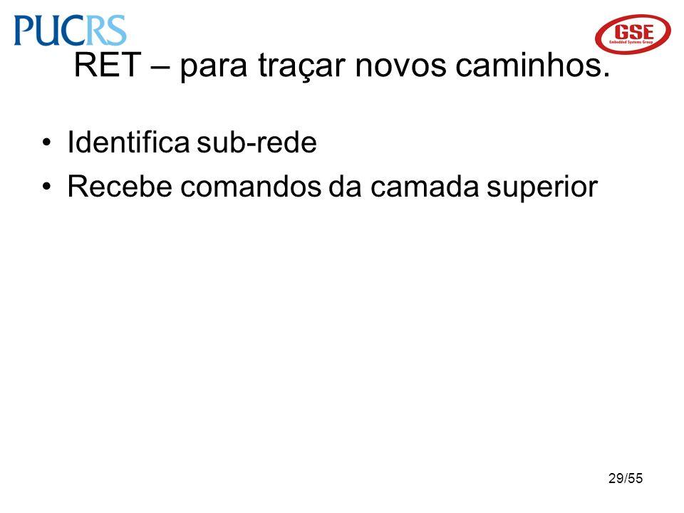 29/55 RET – para traçar novos caminhos. Identifica sub-rede Recebe comandos da camada superior