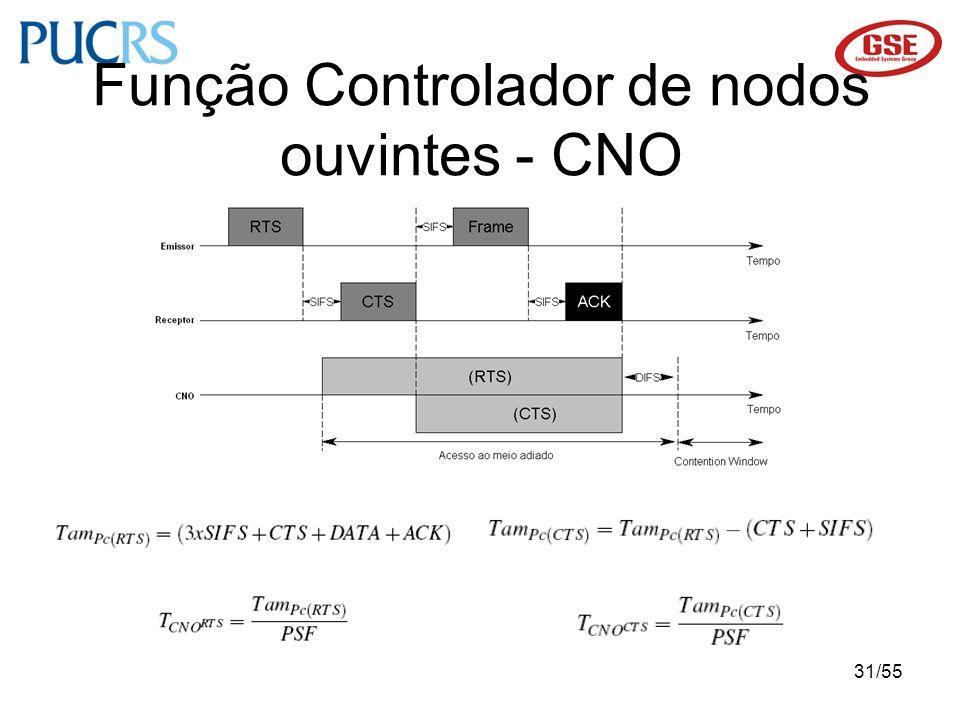 31/55 Função Controlador de nodos ouvintes - CNO