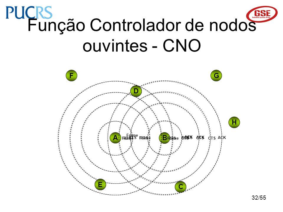 32/55 D A B RTS CTS C D E Frame ACK C E D FG H Função Controlador de nodos ouvintes - CNO