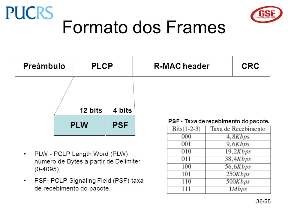 36/55 Formato dos Frames PreâmbuloR-MAC headerPLCPCRC PLWPSF 12 bits4 bits PSF - Taxa de recebimento do pacote. PLW - PCLP Length Word (PLW) número de