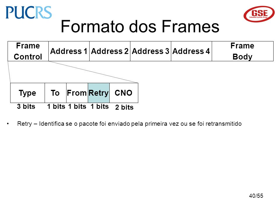 40/55 Formato dos Frames Type Frame Control Address 1Address 2Address 3Address 4 Frame Body 3 bits1 bits ToFromRetryCNO 1 bits 2 bits Retry – Identifi