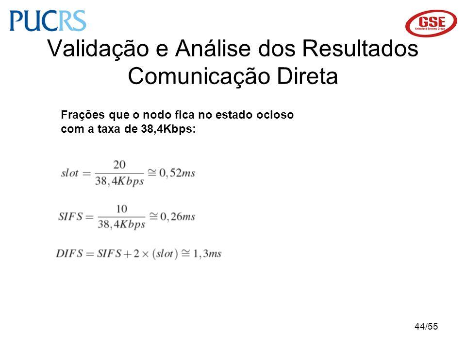 44/55 Validação e Análise dos Resultados Comunicação Direta Frações que o nodo fica no estado ocioso com a taxa de 38,4Kbps: