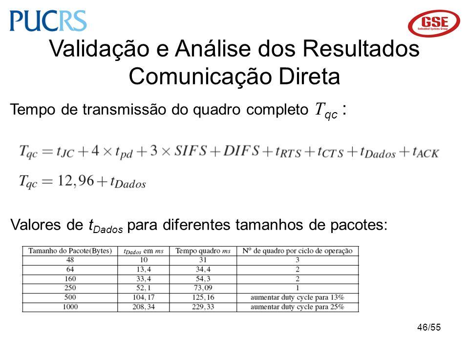 46/55 Tempo de transmissão do quadro completo T qc : Validação e Análise dos Resultados Comunicação Direta Valores de t Dados para diferentes tamanhos