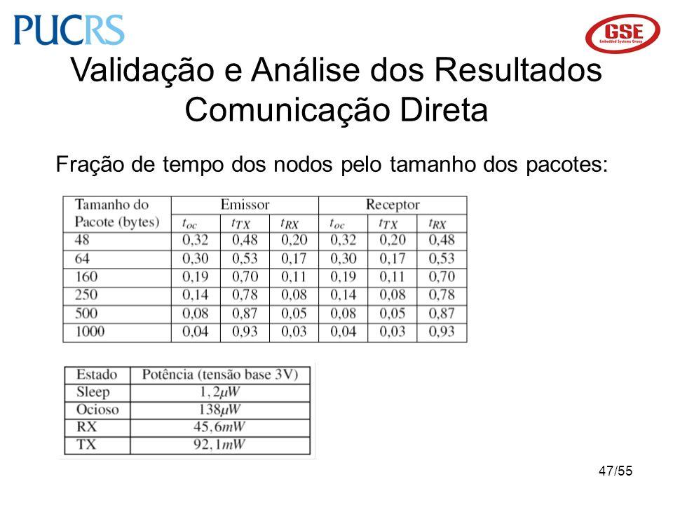 47/55 Validação e Análise dos Resultados Comunicação Direta Fração de tempo dos nodos pelo tamanho dos pacotes: