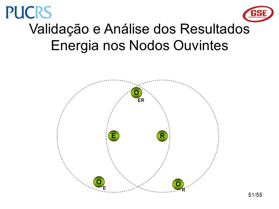 51/55 Validação e Análise dos Resultados Energia nos Nodos Ouvintes O E R O O ER E R
