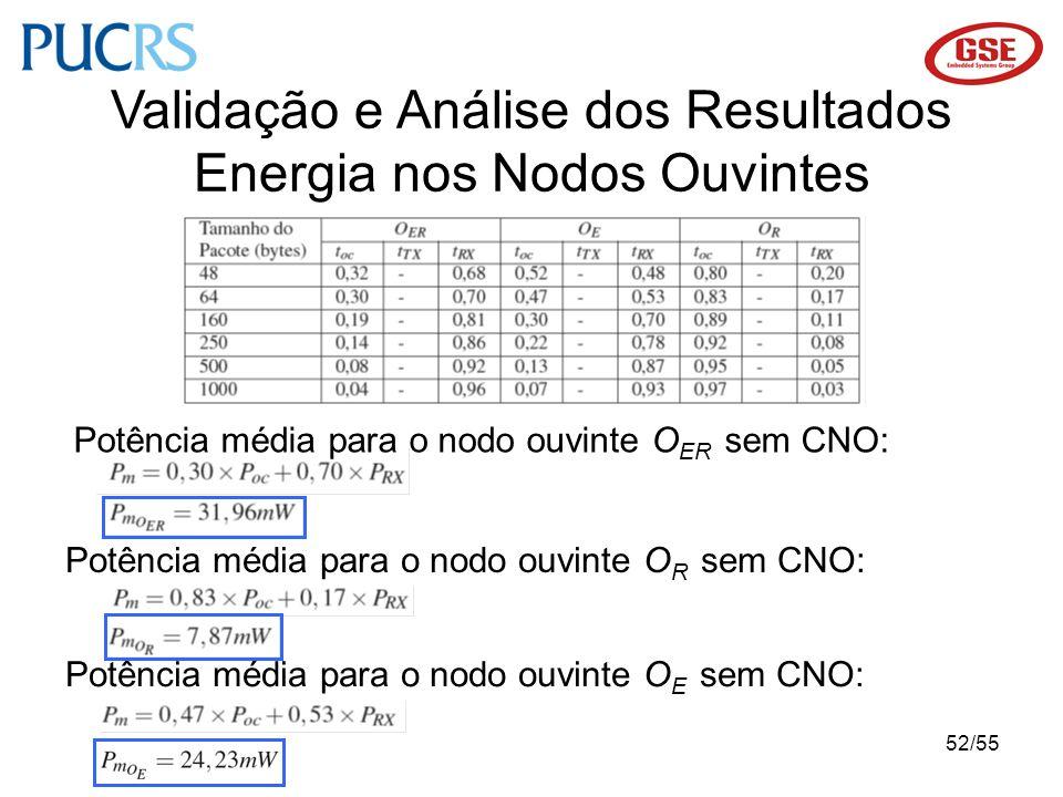 52/55 Validação e Análise dos Resultados Energia nos Nodos Ouvintes Potência média para o nodo ouvinte O ER sem CNO: Potência média para o nodo ouvint