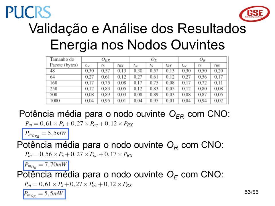 53/55 Validação e Análise dos Resultados Energia nos Nodos Ouvintes Potência média para o nodo ouvinte O ER com CNO: Potência média para o nodo ouvint