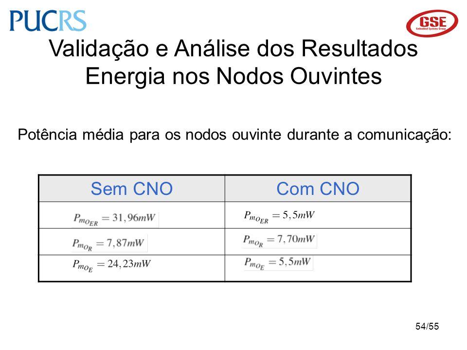 54/55 Validação e Análise dos Resultados Energia nos Nodos Ouvintes Potência média para os nodos ouvinte durante a comunicação: Sem CNOCom CNO