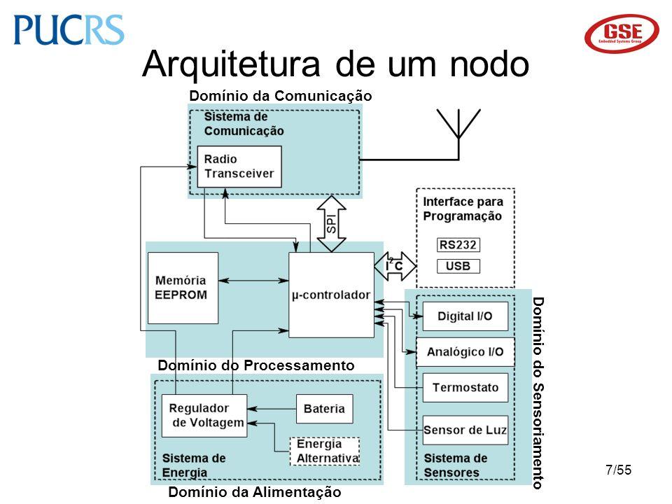 7/55 Arquitetura de um nodo Domínio do Sensoriamento Domínio da Alimentação Domínio do Processamento Domínio da Comunicação