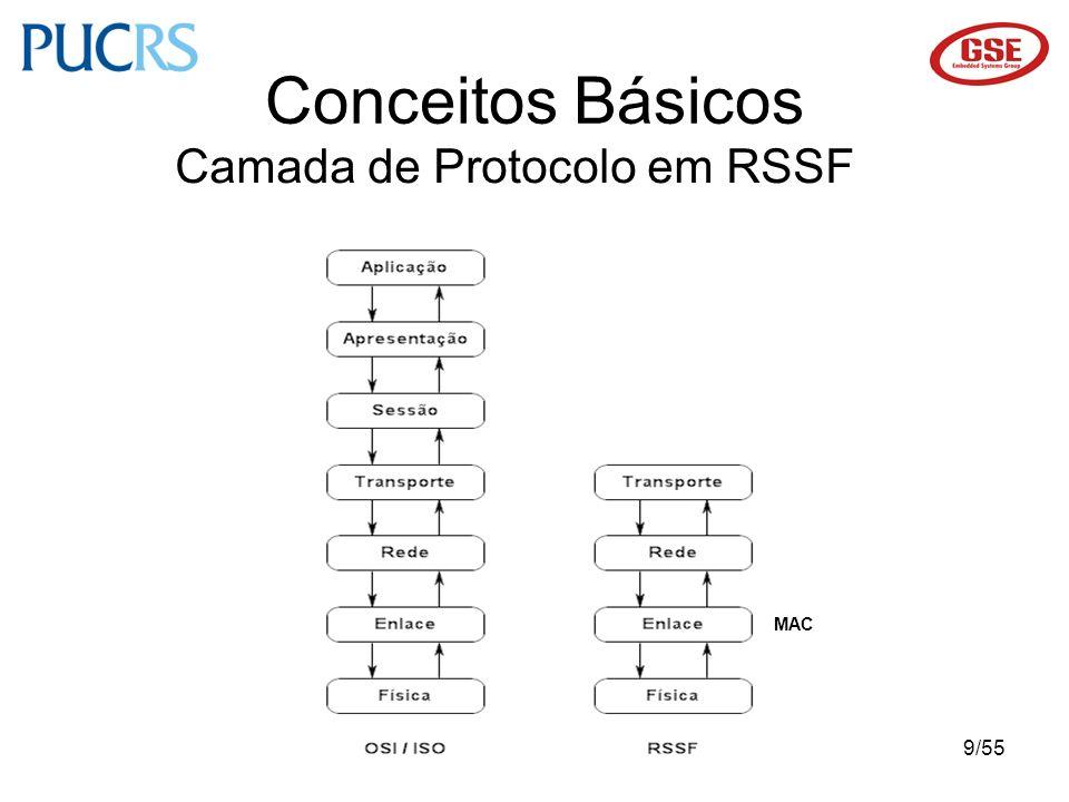 20/55 Trabalhos Relacionados ProtocoloCaracterísticasVantagemDesvantagem S-MAC [1] Ciclo de operação reduzido.