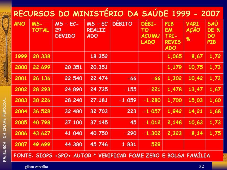 gilson carvalho EM BUSCA DA CHAVE PERDIDA… 32 RECURSOS DO MINISTÉRIO DA SAÚDE 1999 - 2007 ANOMS- TOTAL MS – EC- 29 DEVIDO MS – EC REALIZ ADO DÉBITODÉB