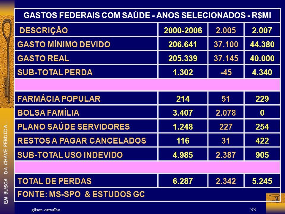 gilson carvalho EM BUSCA DA CHAVE PERDIDA… 33 GASTOS FEDERAIS COM SAÚDE - ANOS SELECIONADOS - R$MI DESCRIÇÃO2000-20062.0052.007 GASTO MÍNIMO DEVIDO206