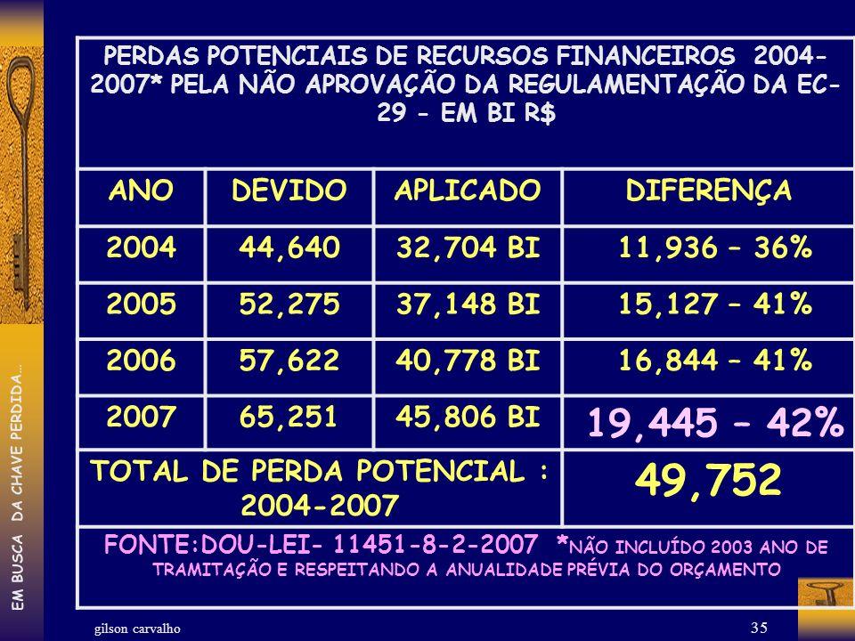 gilson carvalho EM BUSCA DA CHAVE PERDIDA… 35 PERDAS POTENCIAIS DE RECURSOS FINANCEIROS 2004- 2007* PELA NÃO APROVAÇÃO DA REGULAMENTAÇÃO DA EC- 29 - E