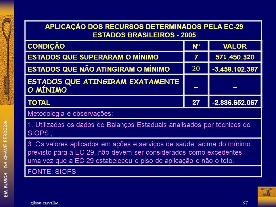 gilson carvalho EM BUSCA DA CHAVE PERDIDA… 37 APLICAÇÃO DOS RECURSOS DETERMINADOS PELA EC-29 ESTADOS BRASILEIROS - 2005 CONDIÇÃONºVALOR ESTADOS QUE SU