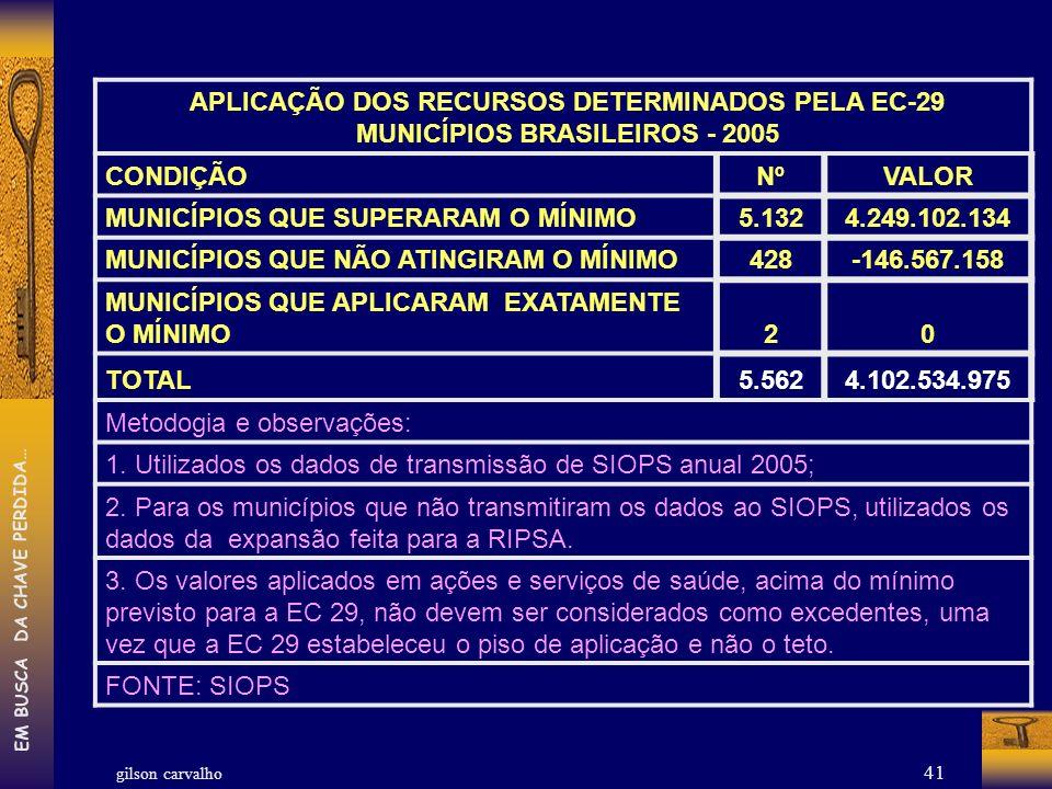 gilson carvalho EM BUSCA DA CHAVE PERDIDA… 41 APLICAÇÃO DOS RECURSOS DETERMINADOS PELA EC-29 MUNICÍPIOS BRASILEIROS - 2005 CONDIÇÃONºVALOR MUNICÍPIOS