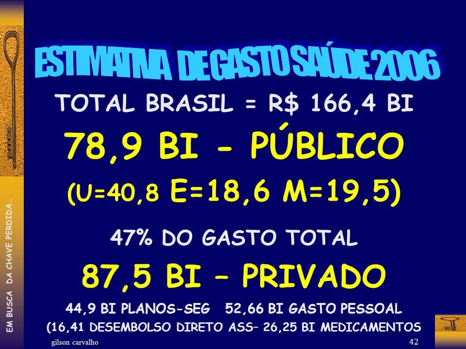 gilson carvalho EM BUSCA DA CHAVE PERDIDA… 42 TOTAL BRASIL = R$ 166,4 BI 78,9 BI - PÚBLICO (U=40,8 E=18,6 M=19,5) 47% DO GASTO TOTAL 87,5 BI – PRIVADO