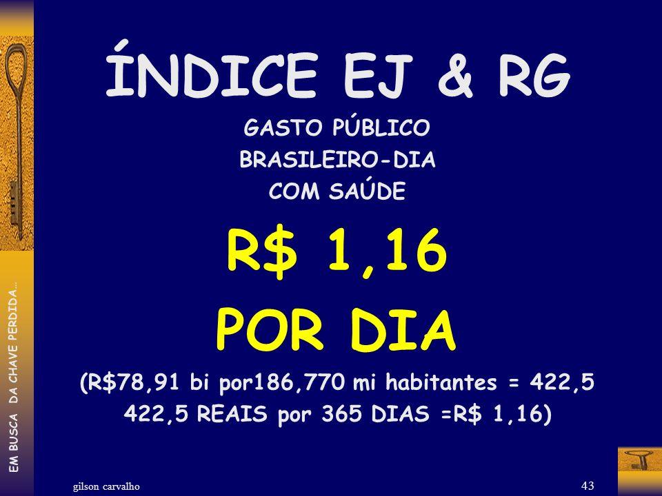 gilson carvalho EM BUSCA DA CHAVE PERDIDA… 43 ÍNDICE EJ & RG GASTO PÚBLICO BRASILEIRO-DIA COM SAÚDE R$ 1,16 POR DIA (R$78,91 bi por186,770 mi habitant