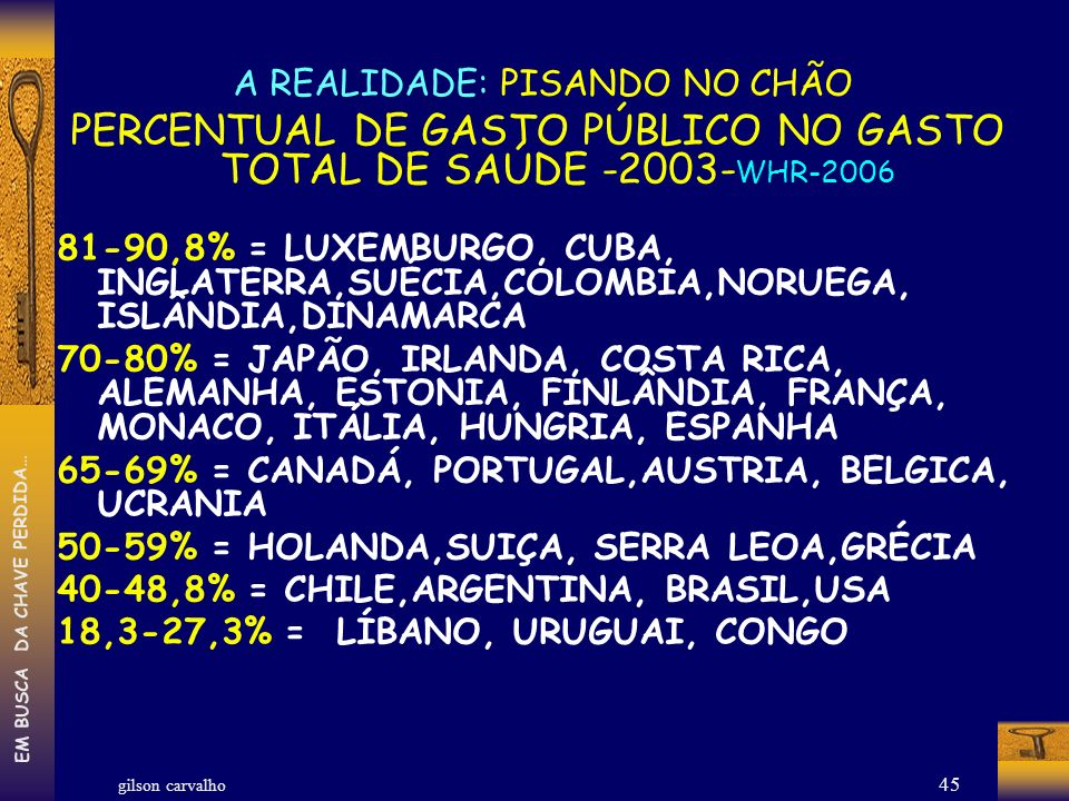 gilson carvalho EM BUSCA DA CHAVE PERDIDA… 45 A REALIDADE: PISANDO NO CHÃO PERCENTUAL DE GASTO PÚBLICO NO GASTO TOTAL DE SAÚDE -2003- WHR-2006 81-90,8