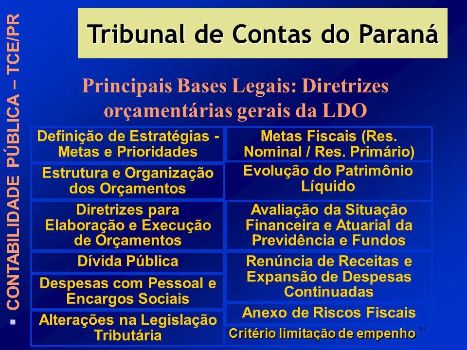 11 Tribunal de Contas do Paraná CONTABILIDADE PÚBLICA – TCE/PR Principais Bases Legais: Diretrizes orçamentárias gerais da LDO Definição de Estratégia