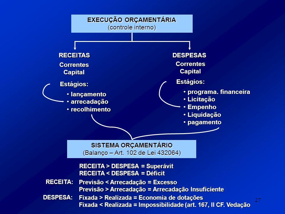 27 EXECUÇÃO ORÇAMENTÁRIA (controle interno) RECEITASDESPESAS Correntes Capital Estágios: Estágios: lançamento lançamento arrecadação arrecadação recol