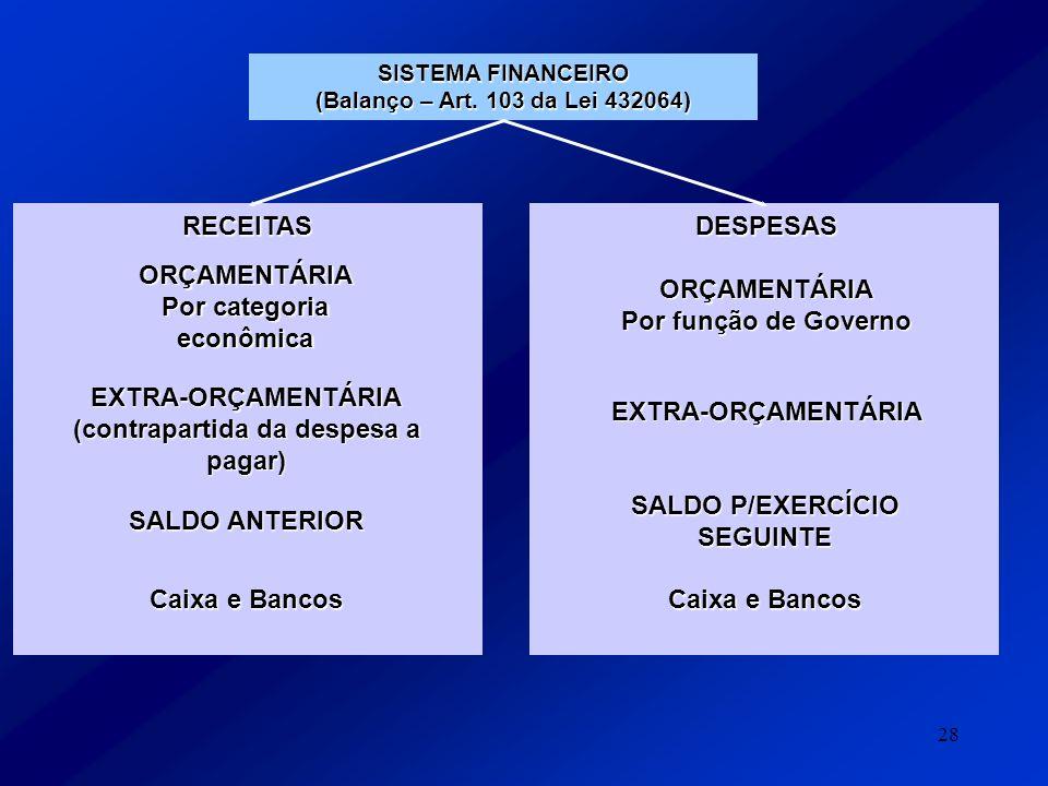 28 SISTEMA FINANCEIRO (Balanço – Art. 103 da Lei 432064) RECEITASDESPESAS ORÇAMENTÁRIA Por categoria econômica EXTRA-ORÇAMENTÁRIA (contrapartida da de
